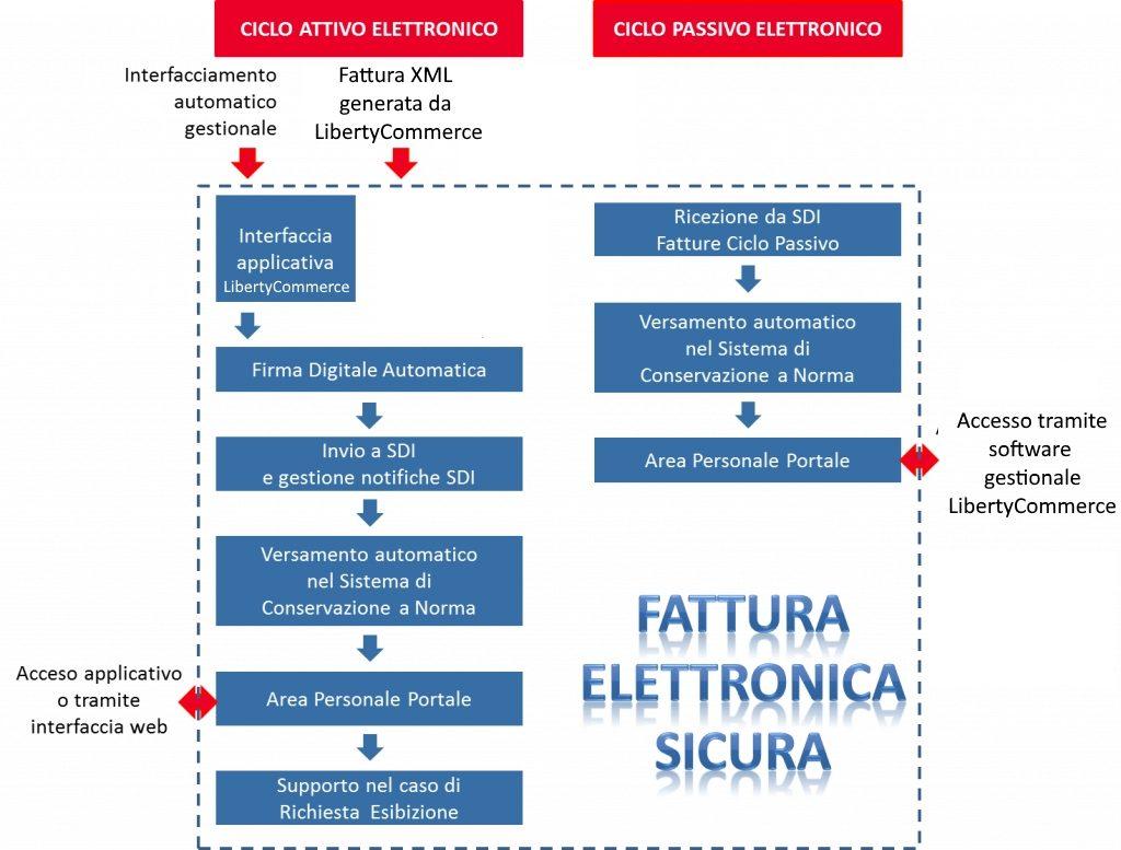 Schema ciclo fattura elettronica